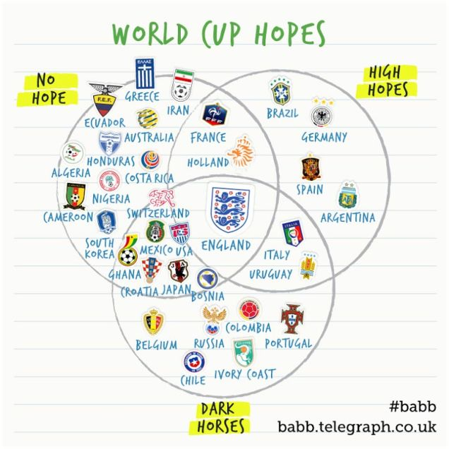 world_cup_hopes_120614b