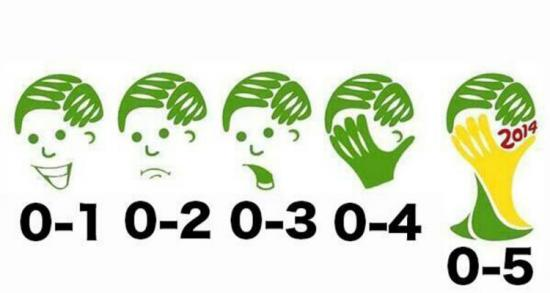 Meme on Brazil-Germany match showing increasingly embarrased face as number of goals increase