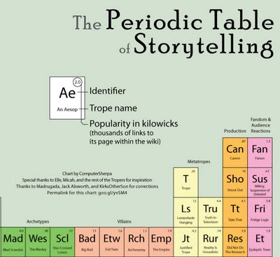 periodic earthly mission - Periodic Table Timeline
