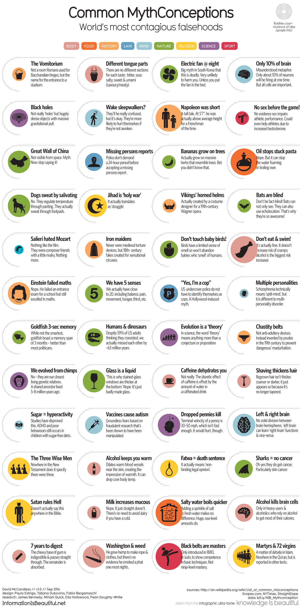 1276_common_mythconceptions_051014