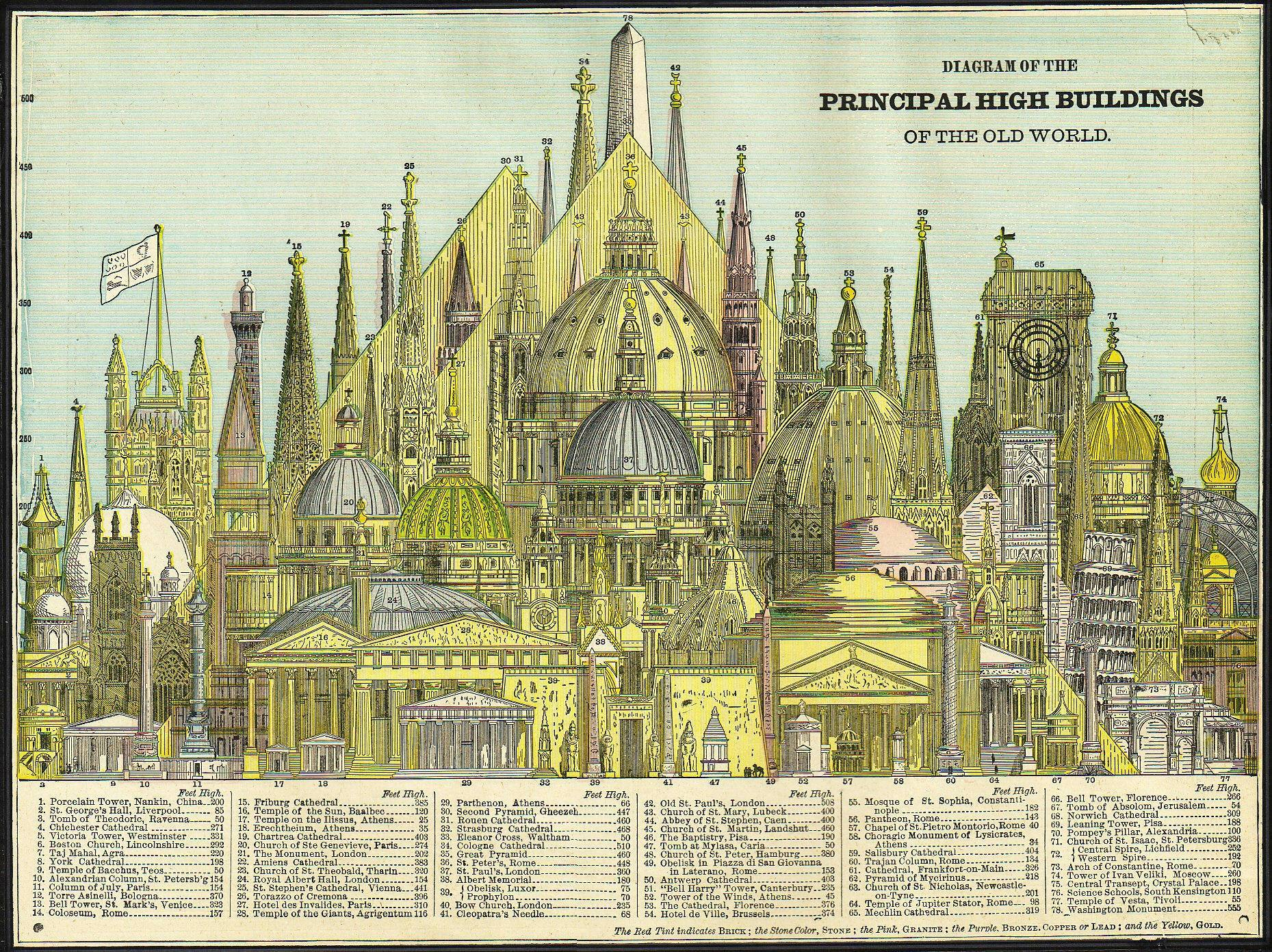 tallest_buildings_of_the_old_world