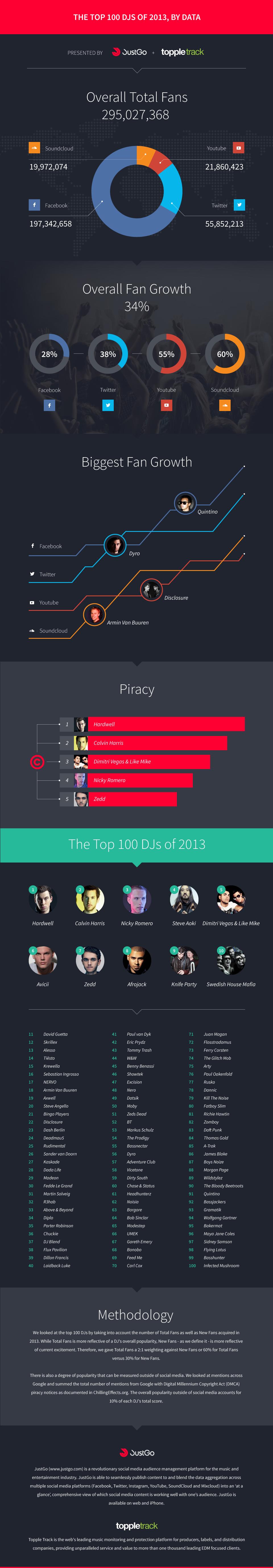 top_100_djs_2013_infographic_