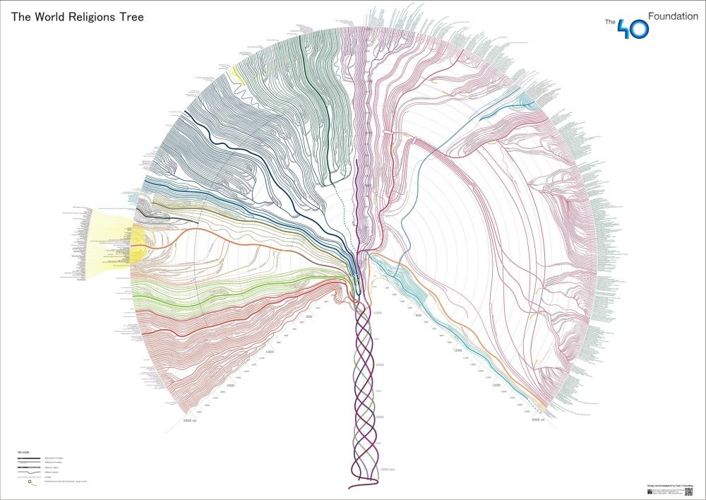 world_religion_tree_300115