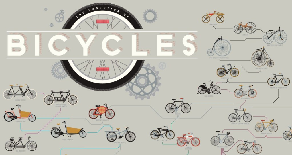 the evolution of bicycles throughout history essay