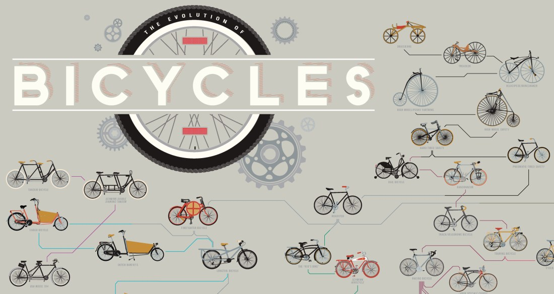 evolution_of_bicycles_fb