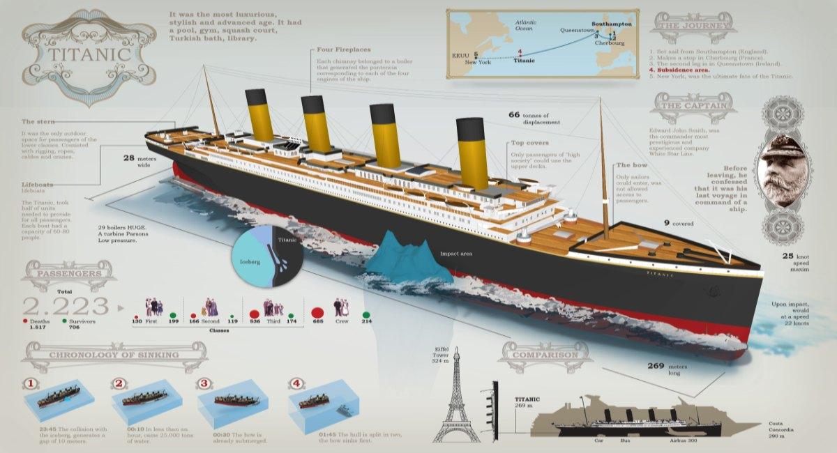 titanic-infographic-fb