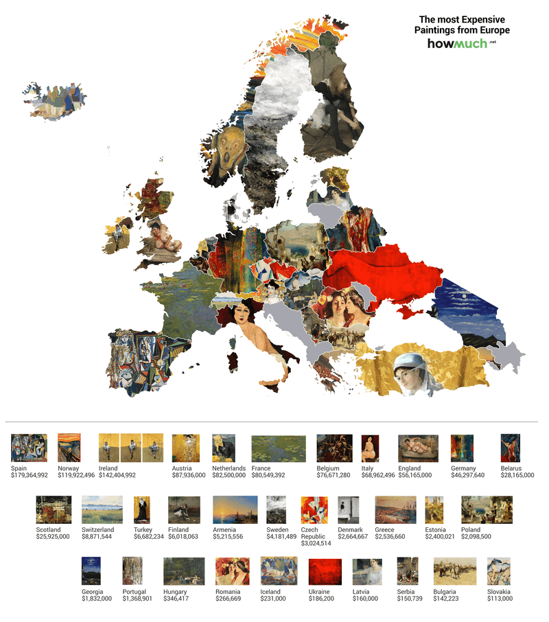 most-expensive-paintings-by-continent-Europe