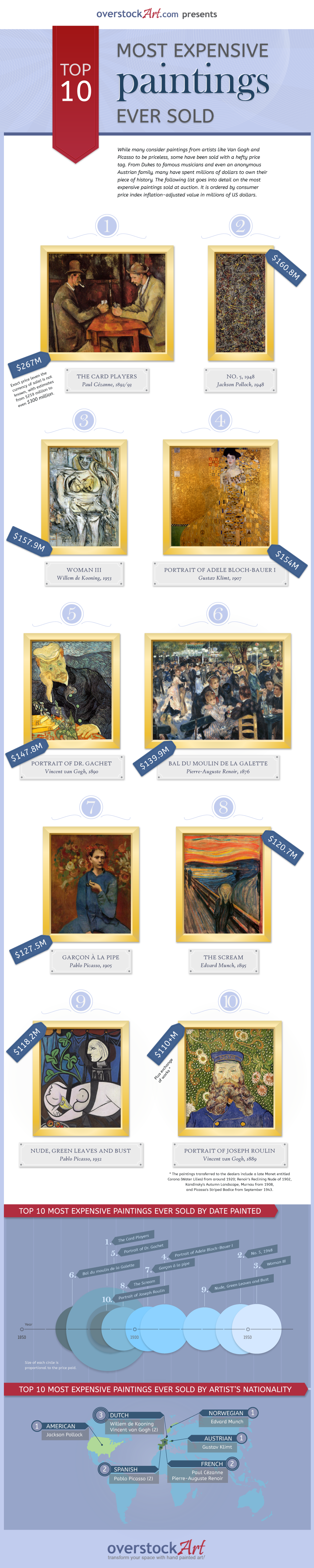 top-10-most-expensive-paintings-ever-sold