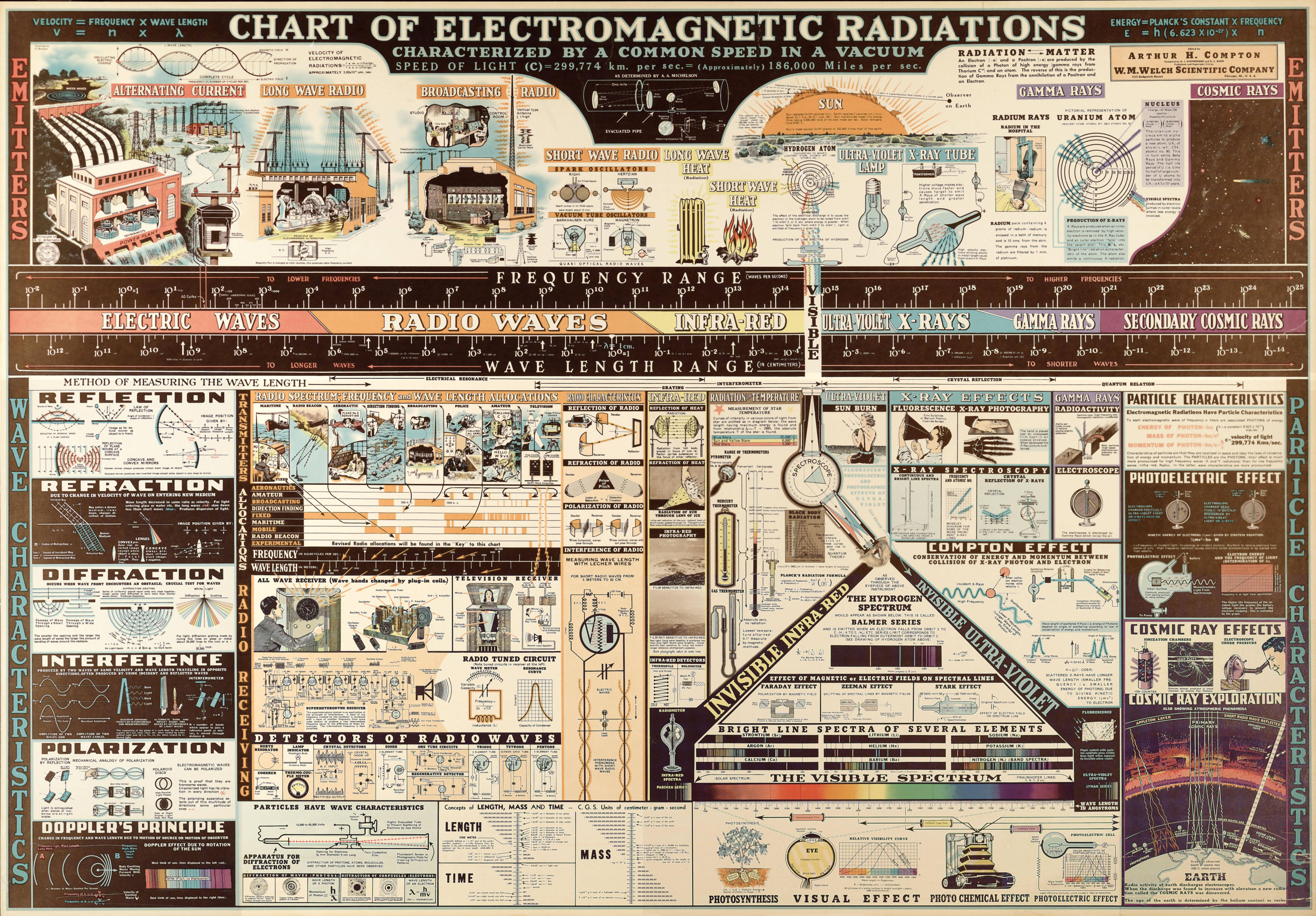 chart-of-electromagnetic-radiations-large