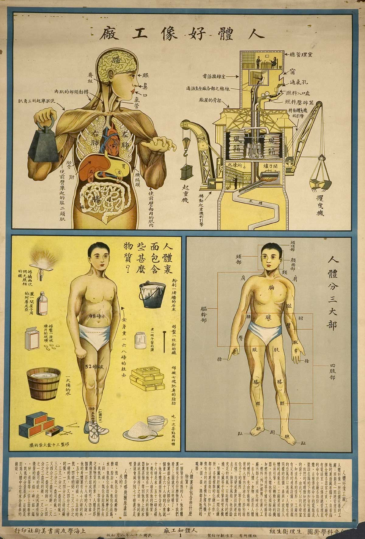human-body-as- industrial-factory-on-1933-chinese- health-education-posters_2