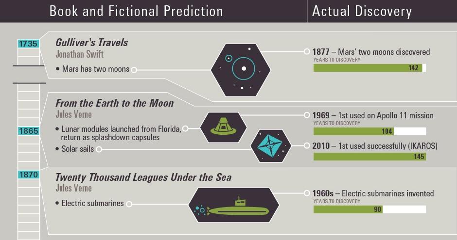 sci-fi-predictions-that-have-come-true