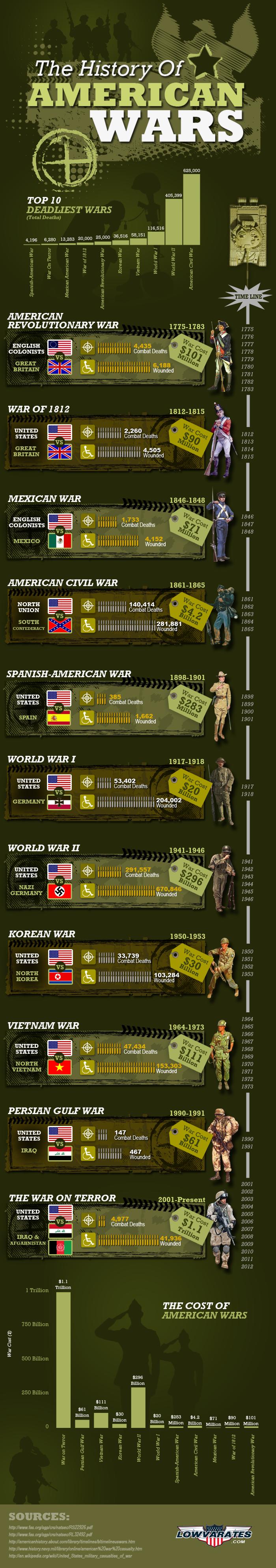 cost american wars history