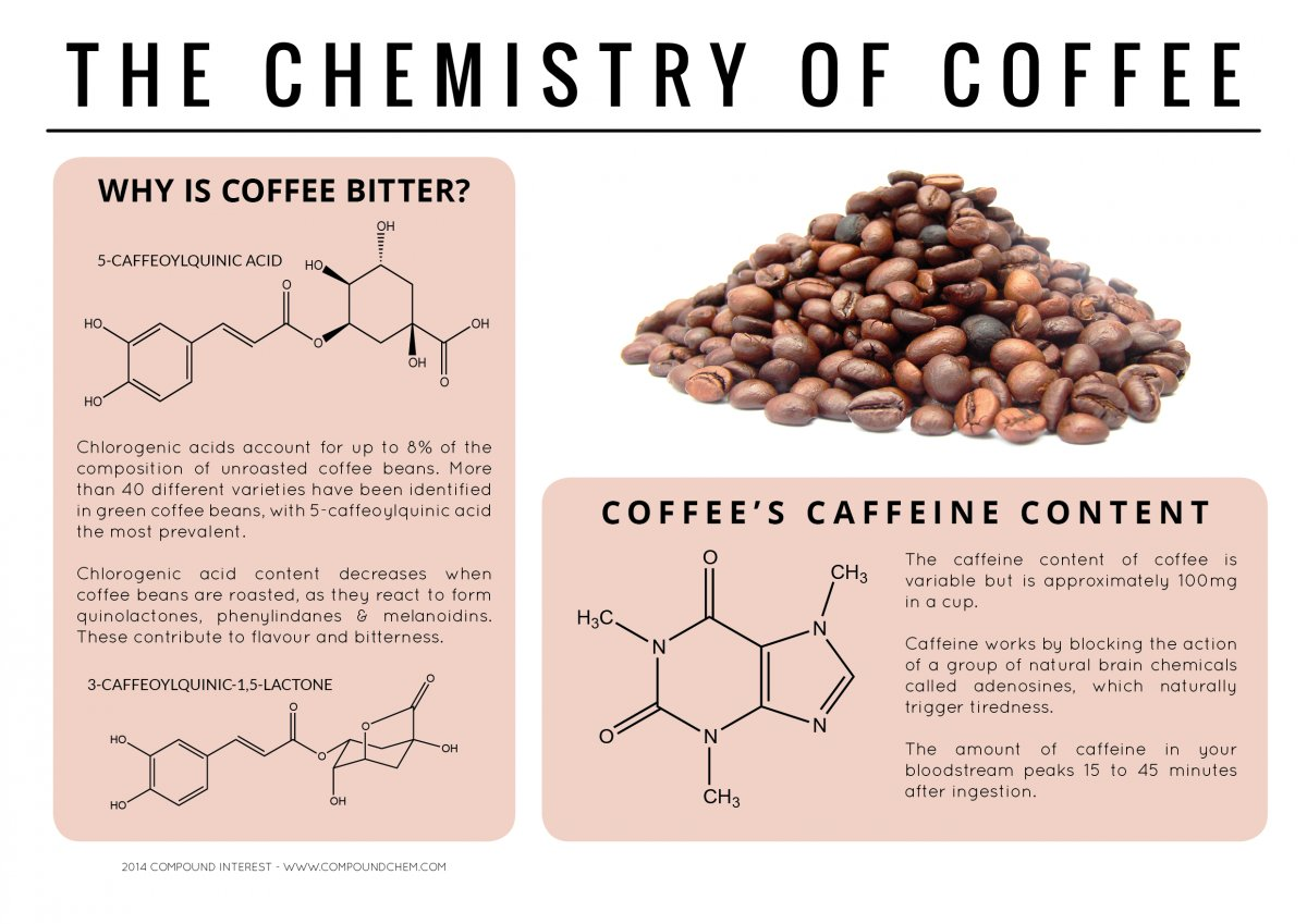 an overview of the chemical compound called caffeine The chemical formula of caffeine is c8 h10 n4 o2 the molecular weight for this chemical is symposium overview in h parliament, cho, and pschieberle.