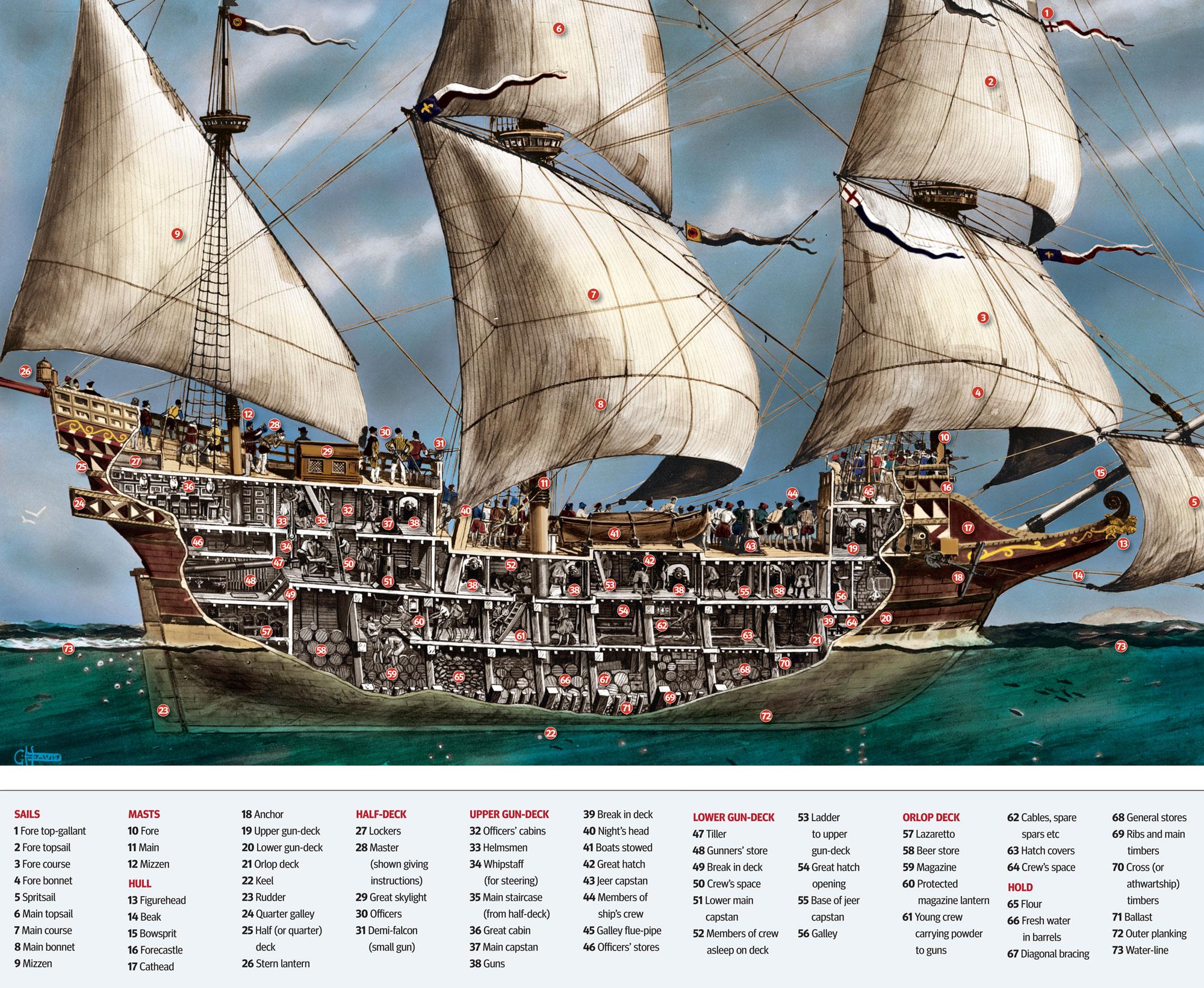 inside elizabethan era sailing ship