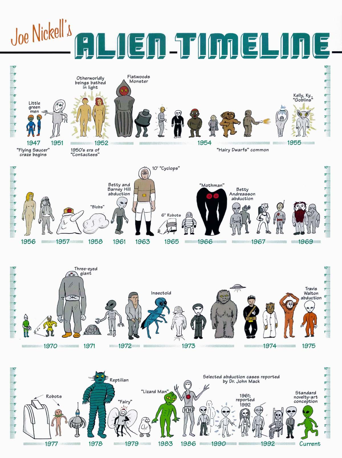 alien timeline chart