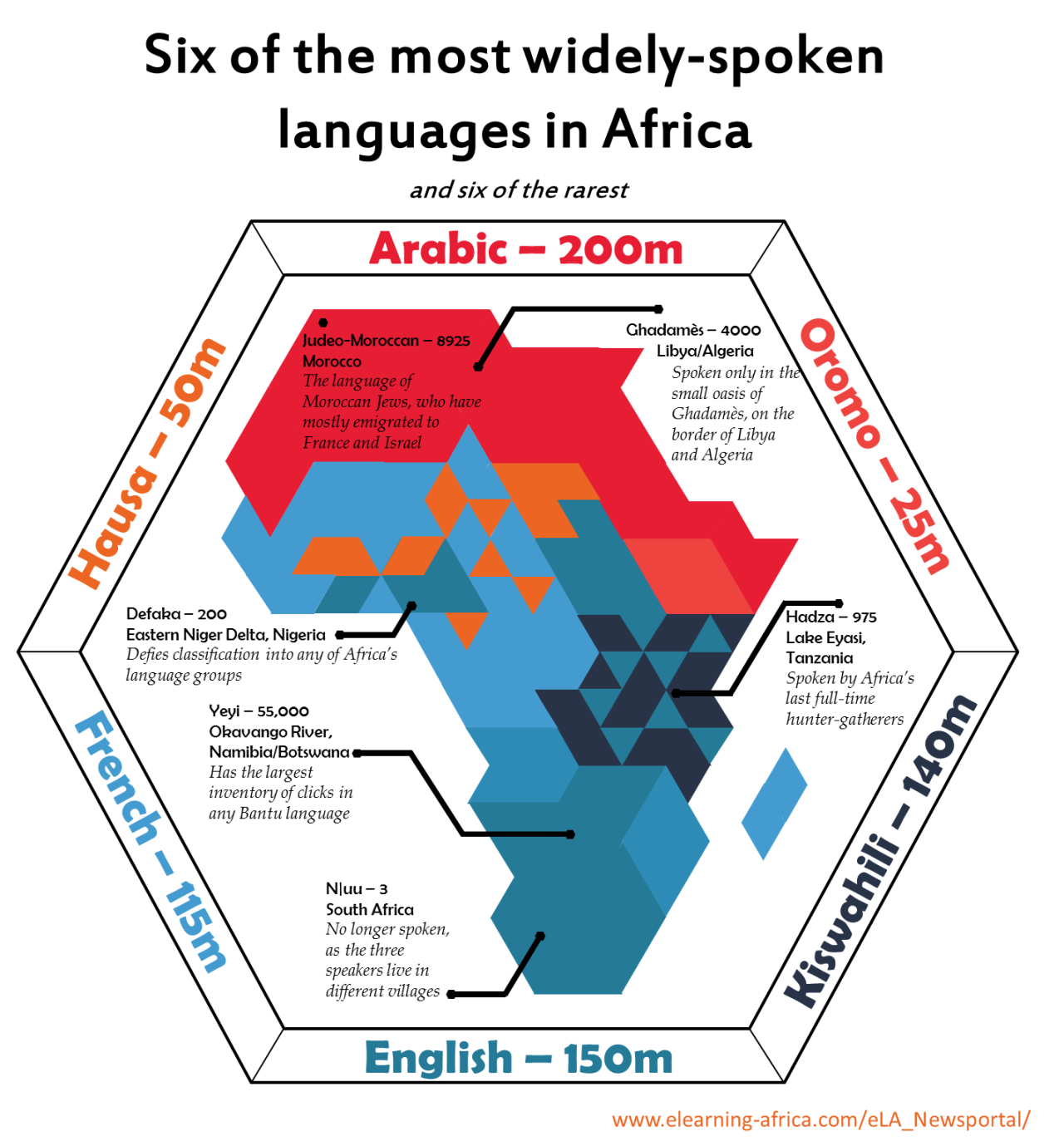 Most And Least Widely Spoken Languages In Africa Earthly Mission - What is the most widely spoken language in the world