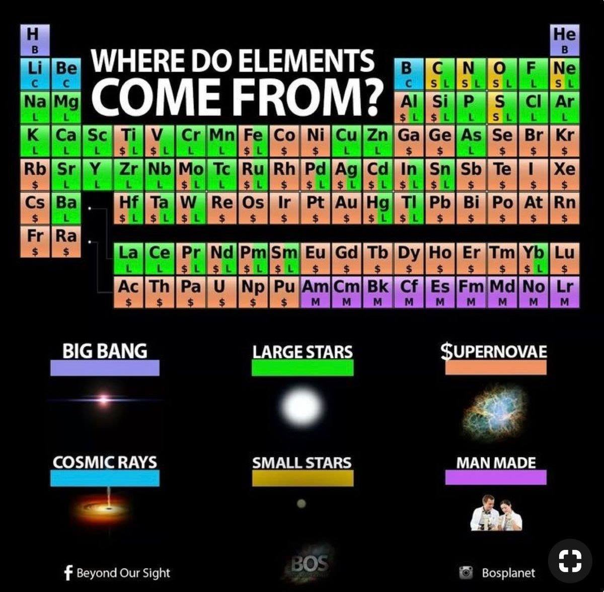where different elemets come from periodic table