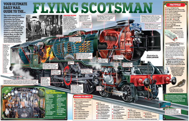 flying scotsman infographic