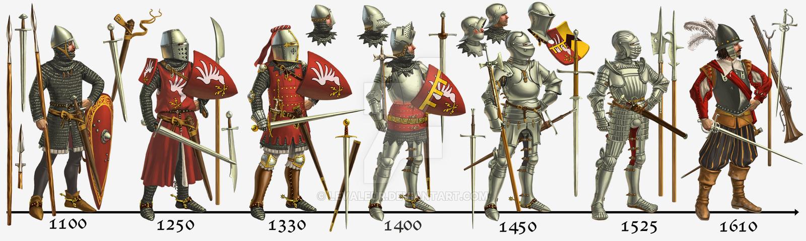 knights armor evolution history