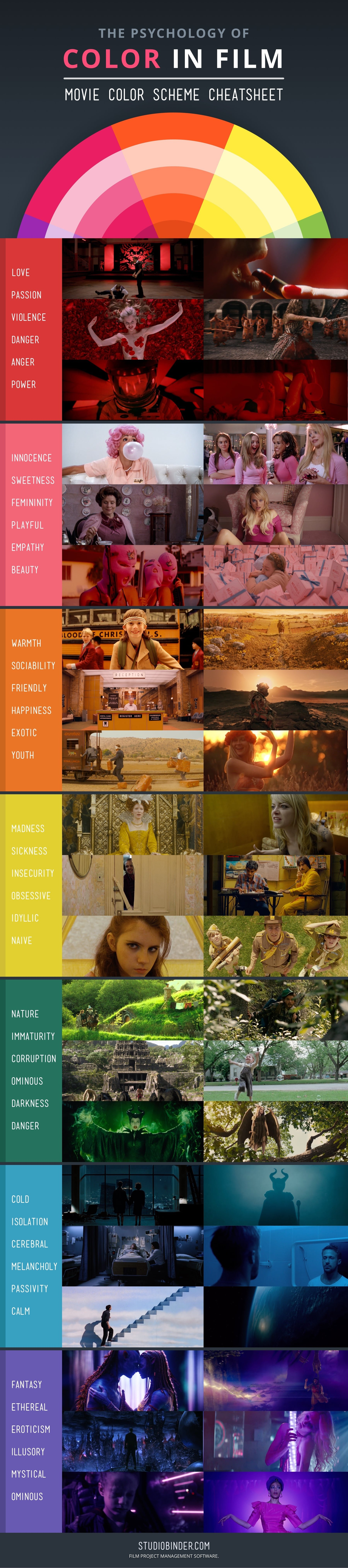 Psychology of Color in Movies