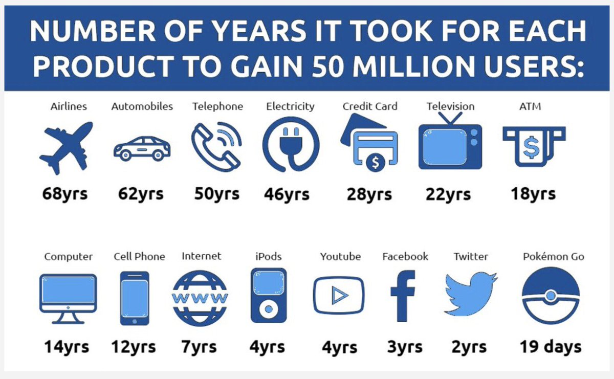 Number of Years It Took for Each Products to Gain 50 Million Users