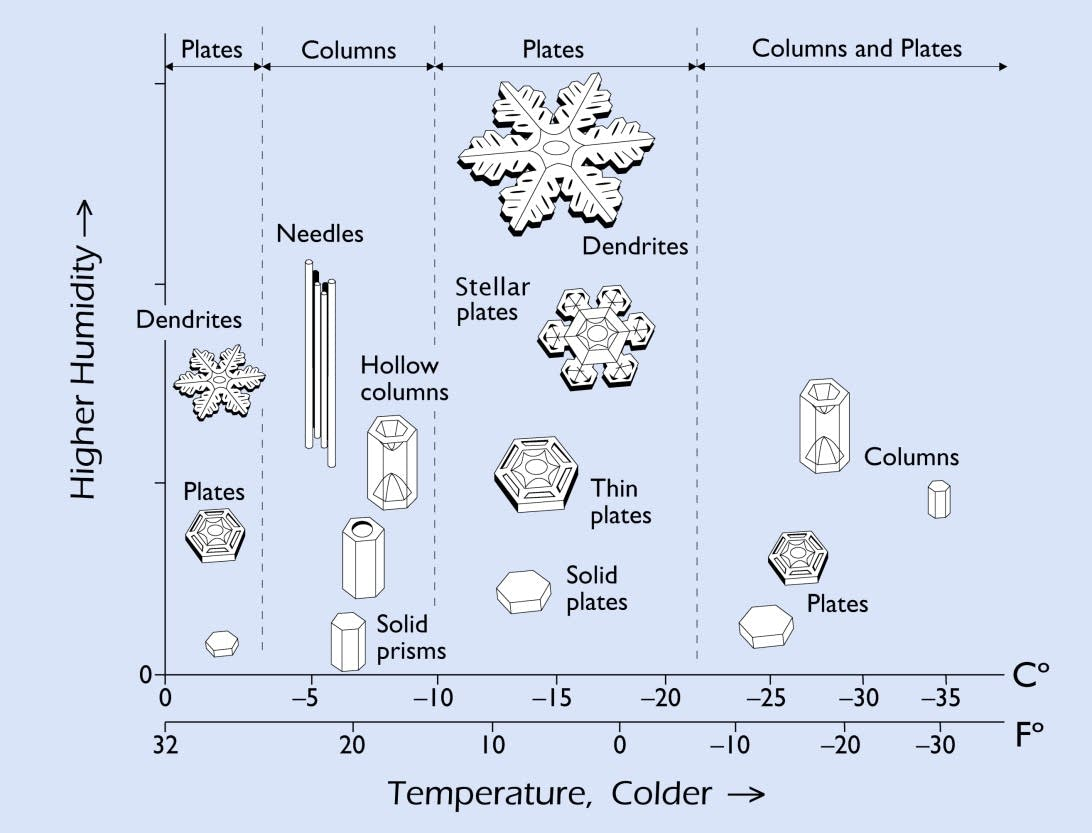science of snowflakes
